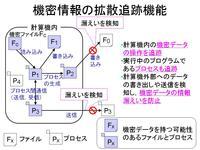 高信頼ソフトウェア構成学 (山内研究室)